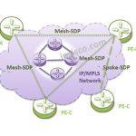 vpls-topologies-hierarchical-