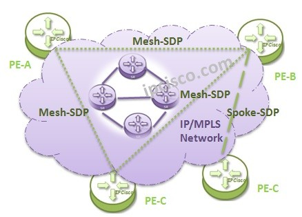 vpls-topologies-hierarchical