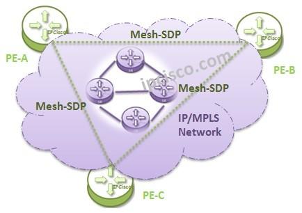 vpls-topologies-mesh-sdp