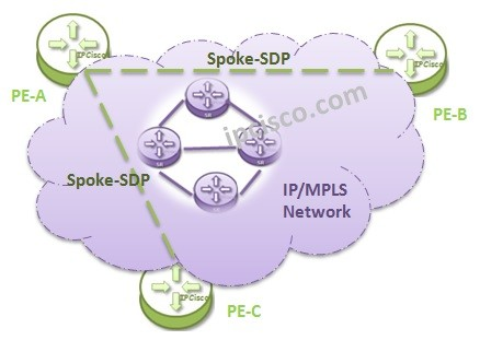 vpls-topologies-spoke-sdp
