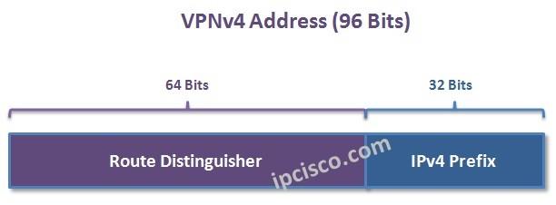 vpnv4-address-bits