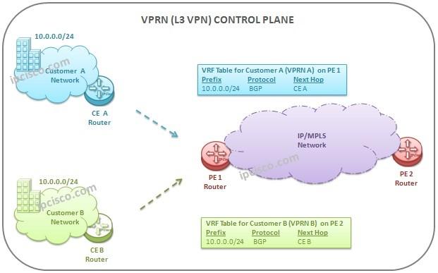 L3-VPN-control-plane-activities