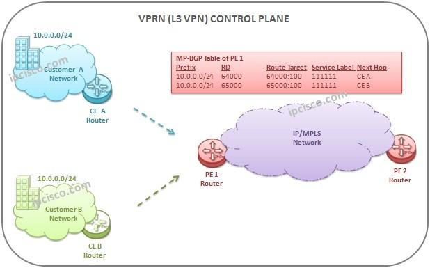 L3-VPN-control-plane-activity