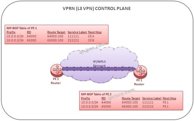 L3-VPN-control-plane-operation