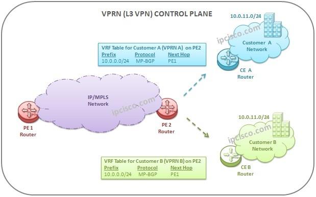 vprn-control-plane-operations