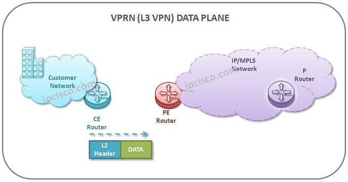 l3-vpn-data-plane-operation