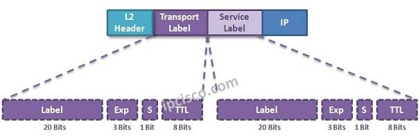 vprn-mpls-labels-2