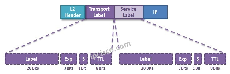 L3-VPN-mpls-labels