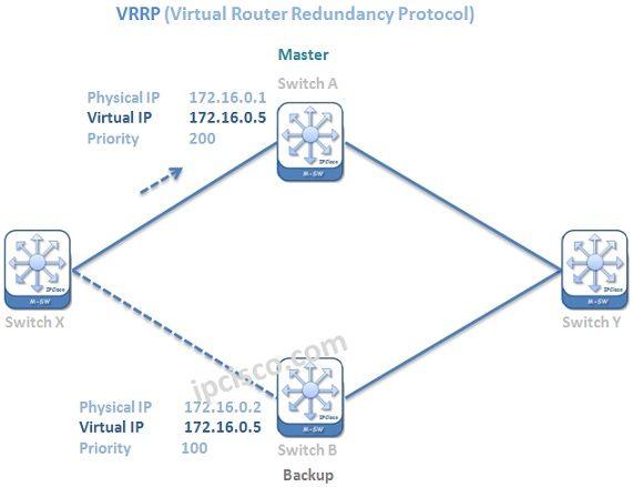 vrrp-configuration