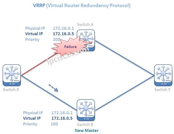 vrrp-failure
