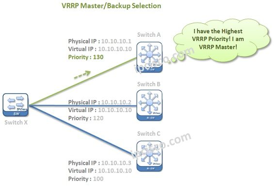 vrrp-master-backup-selection-1