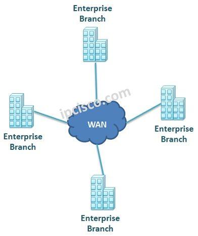 wan-topology