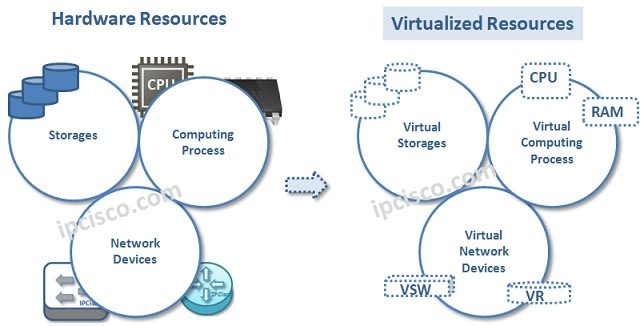 what-is-nfv