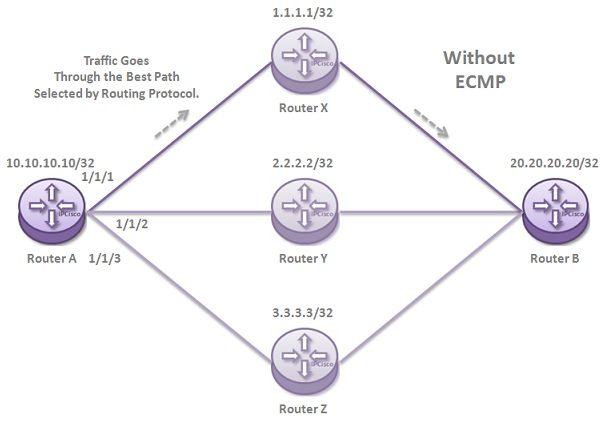 without-ecmp